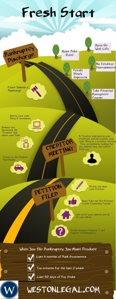 understanding the bankruptcy law in the united states Bankruptcy is a set of federal laws and rules that can help individuals and businesses who owe more debt than they can pay each of the 94 federal judicial districts handles bankruptcy matters, and in almost all districts, bankruptcy cases are filed in the bankruptcy court.